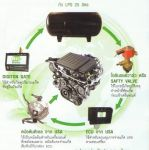 ชุดติดตั้งอัจฉริยะ  Bio  Duo  Fuel  (LPG+Diesel)  สำหรับเครื่องยนต์ดีเซล  ราคาโดนใจ  คุ้มทุนเร็ว  ติ